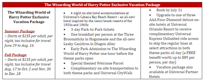 HP Vacation Packages